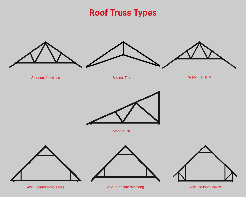 What Are The Different Types Of Roof Trusses